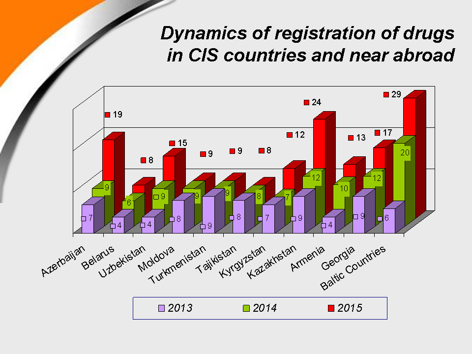 Dynamics of registration of